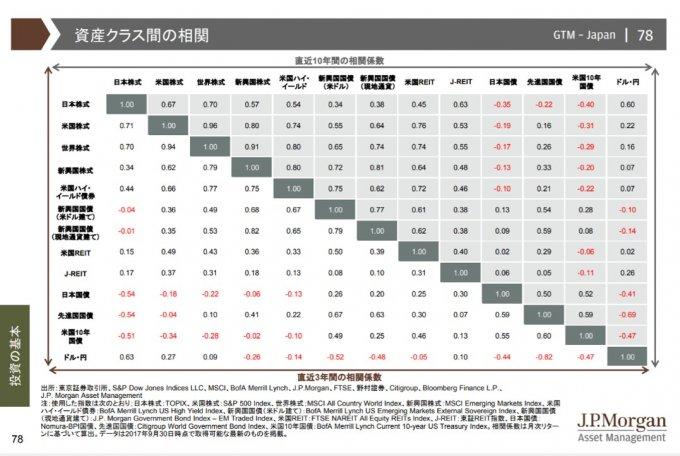 資産防衛には「相関係数」に気をつける。日経平均、世界株式暴落から学ぶこと。