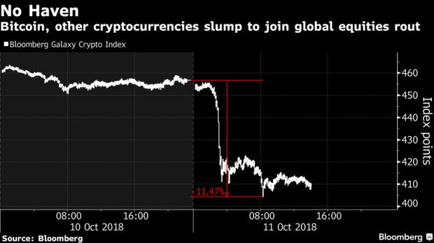 Bloomberg ビットコイン チャート